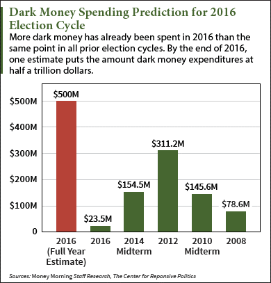 dark money spending