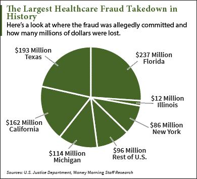 biggest healthcare fraud