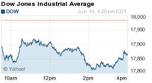 dow today