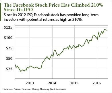 facebook-ipo-graph