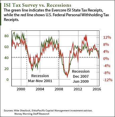 isi-tax-chart