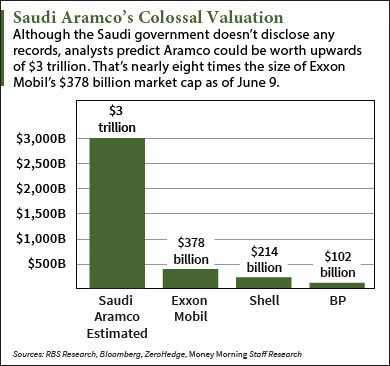 The Saudi Aramco IPO's $3 Trillion Valuation in 2 Charts