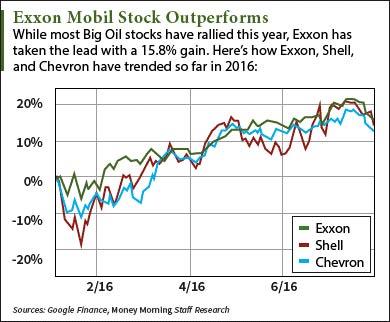 Exon-Mobile-Stock