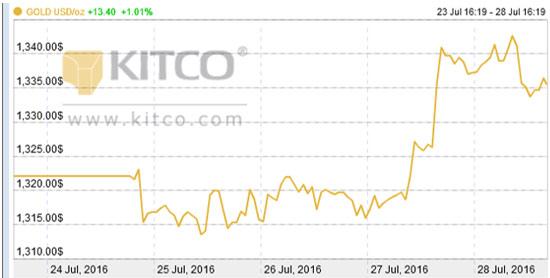 gold-kitco-01