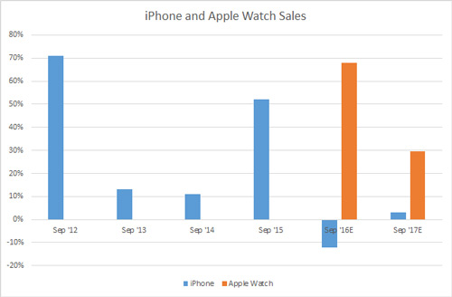 iphone-apple-graph