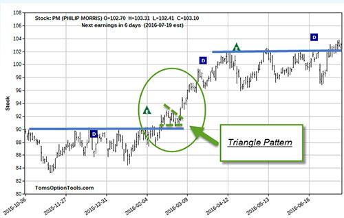 ppt-TG-chart-7-15-16