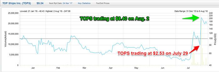 TOPS-stock