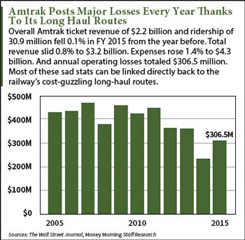 Image result for amtrak waste of money