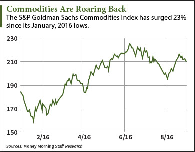 commodities-in-house-graphic