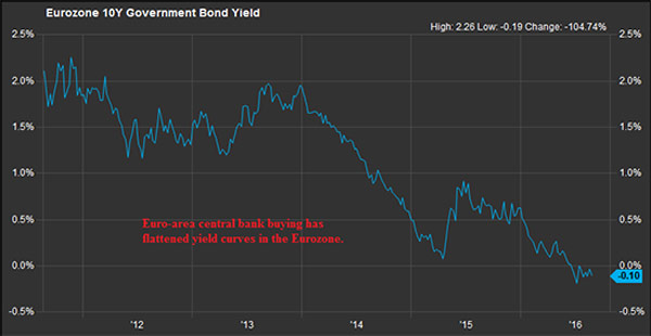negative yield bonds
