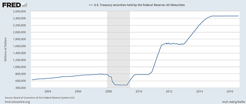 The Fed currently holds around $2.4 trillion in U.S. debt. Much of this was purchased during the Fed's QE program, which lasted from March 2009 to October 2014.