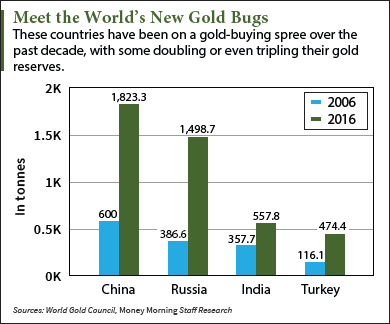 most gold reserves