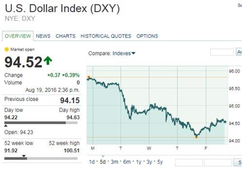 silver-dollar-index