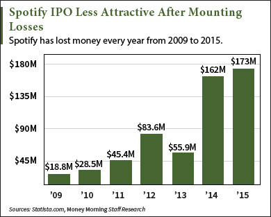 spotify-ipo-graphic