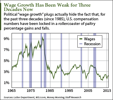 wage growth numbers