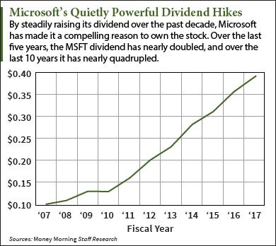 Microsoft dividend
