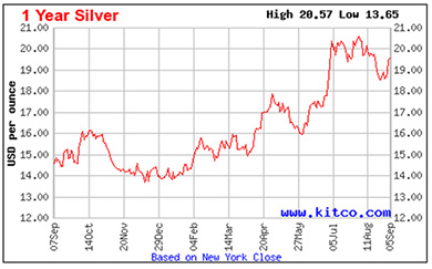 9-6-16-silver-price-2016-chart-1