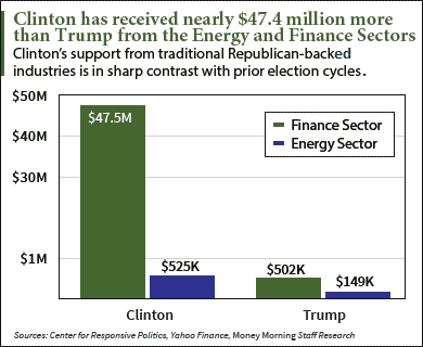 Hillary Clinton donors