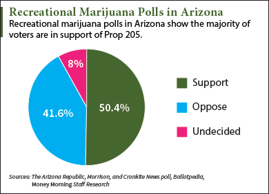 2016 recreational marijuana polls