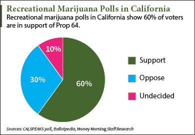 California marijuana polls