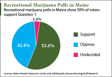 Maine marijuana polls