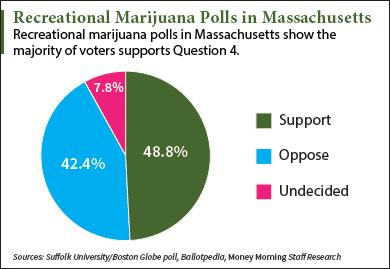 Massachusetts marijuana polls