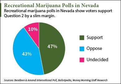 Nevada marijuana polls