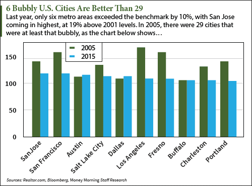 housing bubble risk