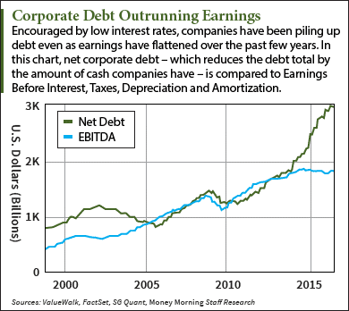 corporate debt bombs