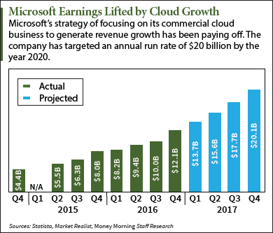 MSFT earnings