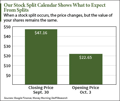 upcoming stock split calendar