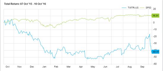 TWTR stock price