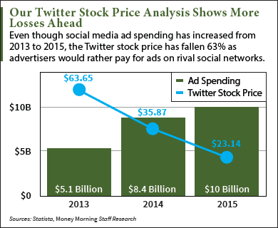 Twitter stock price analysis