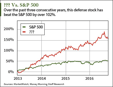 defense stock to buy