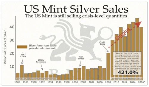 mint-silver-sales