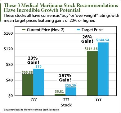 medical marijuana stocks to buy