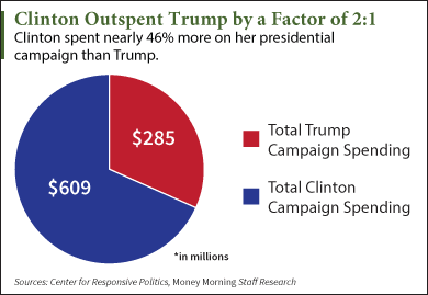Clinton outspent Trump