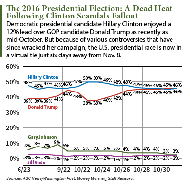 hat are the chances of Donald trump winning president