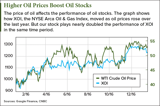 oil stocks to buy