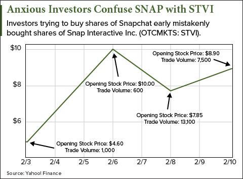 Snap Inc. (NYSE: SNAP)